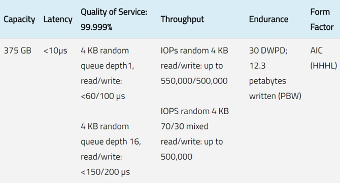 Intel giới thiệu ổ SSD 375 GB, có thể sử dụng như RAM