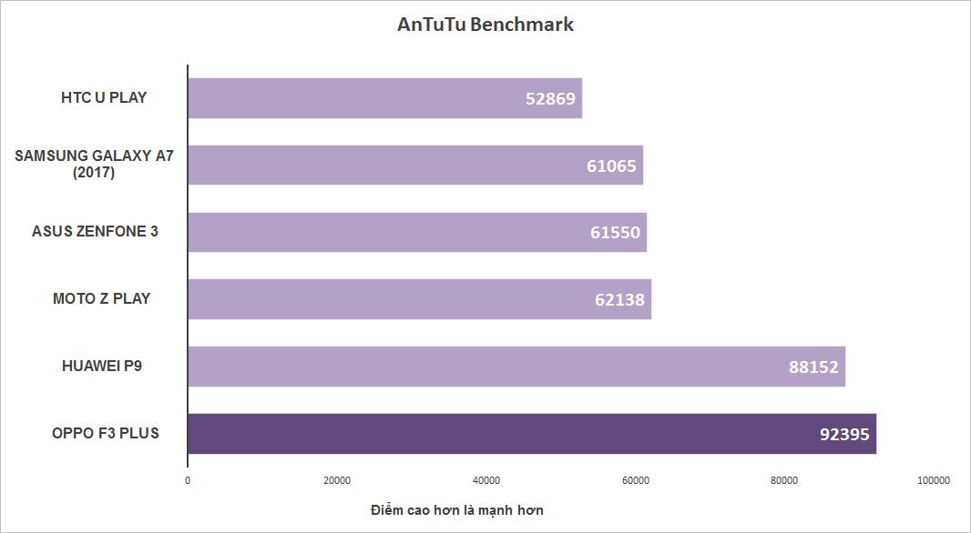 Đánh giá chi tiết Oppo F3 Plus - ảnh 17
