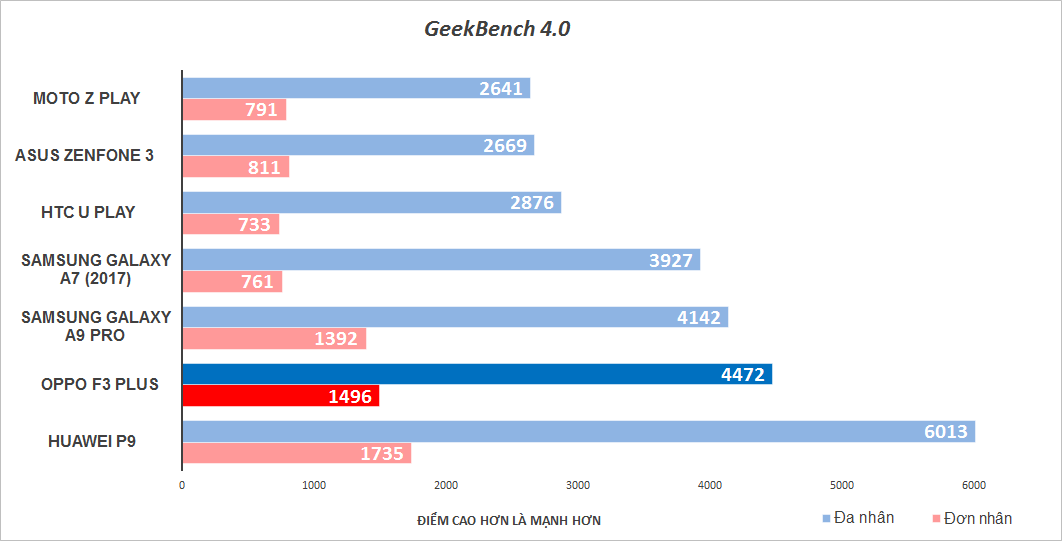 Đánh giá chi tiết Oppo F3 Plus - ảnh 18