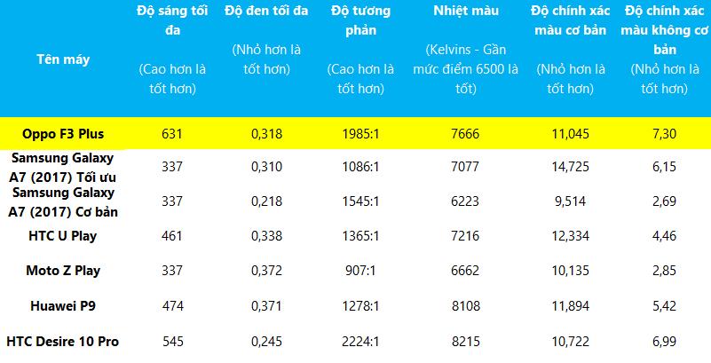 Đánh giá chi tiết Oppo F3 Plus - ảnh 10