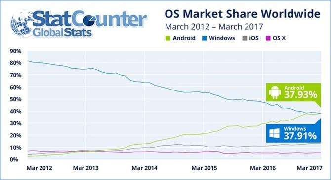 Android chính thức trở thành nền tảng phổ biến nhất thế giới