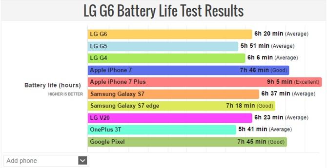 Pin của LG G6 có sánh ngang các smartphone cao cấp?