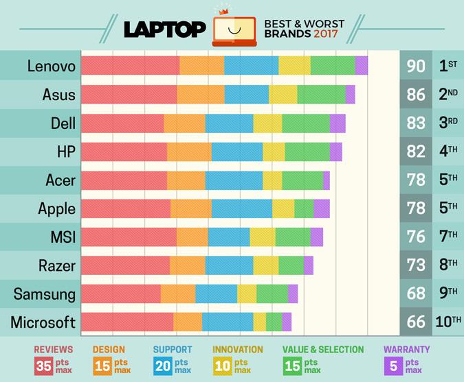 Apple không còn là thương hiệu laptop số 1