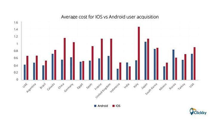 Lượt cài đặt ứng dụng trên iOS có giá trị cao hơn 40% so với Android