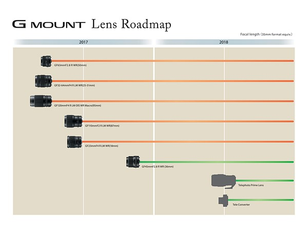 Fujifilm ra mắt ống kính GF 23mm,100mm và cập nhật lộ trình