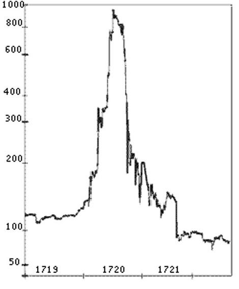 Isaac Newton từng mất 3 triệu USD vào cổ phiếu - ảnh 2