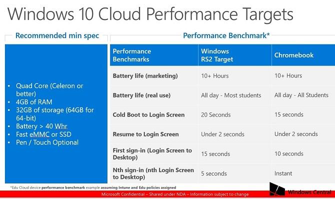 Rò rỉ cấu hình tối thiểu của laptop Windows 10 Cloud