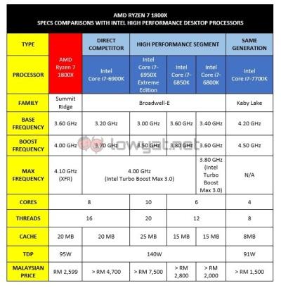 Bảng so sánh cấu hình chip Ryzen với một số dòng chip Intel