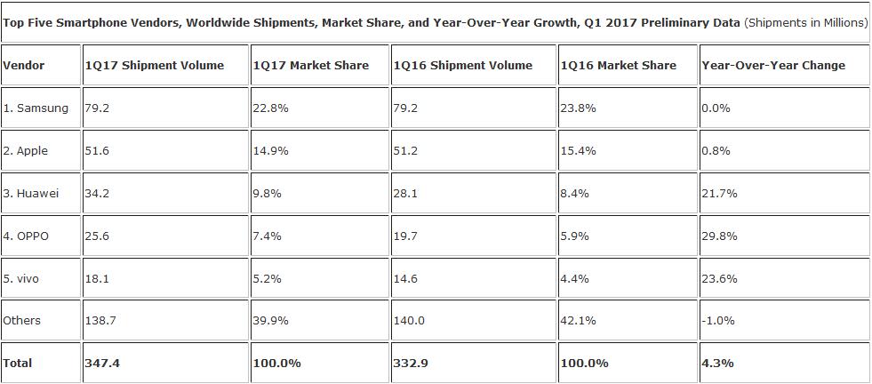 Doanh số smartphone thế giới tăng 4,3% trong quý đầu năm