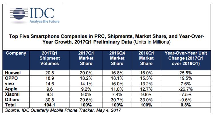 Huawei trở thành nhà sản xuất smartphone đứng đầu Trung Quốc