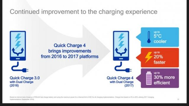 Qualcomm Quick Charge 4: Sạc 5 phút đủ dùng 5 tiếng - 187247