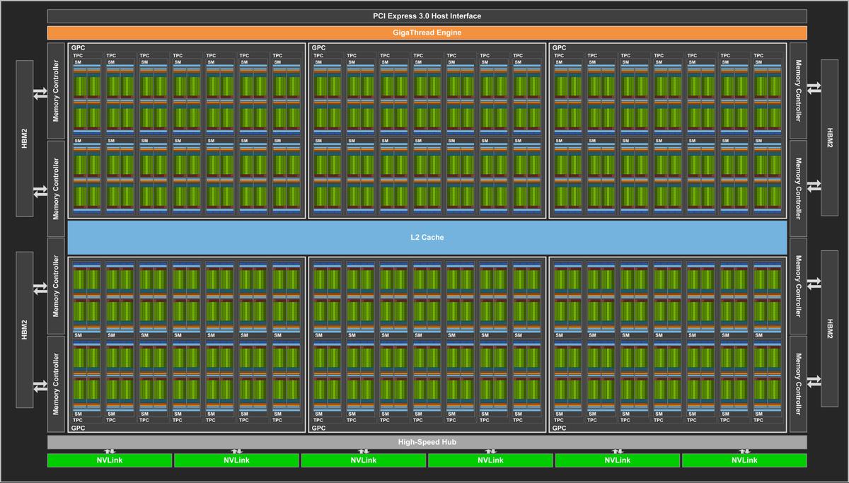 NVIDIA GV100: siêu chip đồ hoạ Volta 12 nm cho AI, 21,1 tỷ transistor, giá 3,4 tỷ đồng