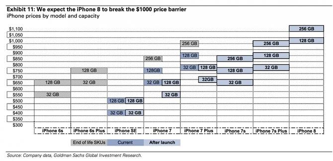 Goldman Sachs: iPhone 8 sẽ có giá 1000 USD