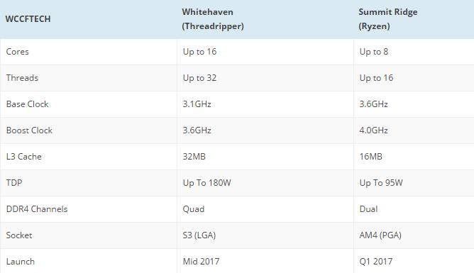 Intel sắp tung ra chip 12 nhân Core i9 để đối đầu Ryzen 7?