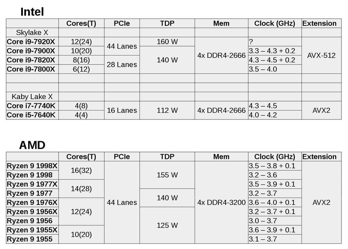 Intel có Core i9 thì AMD cũng có Ryzen 9 Threadripper - 188307