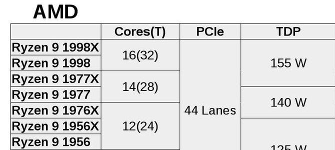 Intel sắp tung Core i9, AMD lập tức đón sẵn bằng Ryzen 9 Threadripper