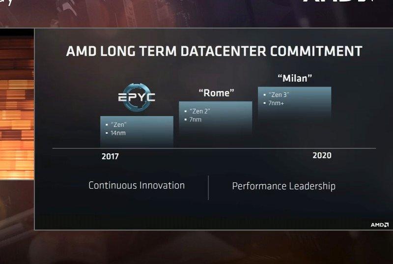 AMD khoe chip EPYC 32 nhân, xác nhận kiến trúc Zen 2 trên nền tảng 7 nm