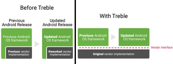 Hãy nhìn vào mô hình kiến trúc Android mới được Google công bố và bạn sẽ hiểu vì sao từ trước đến nay những chiếc Galaxy hay Xperia của bạn lại ít được cập nhật đến vậy. Thật may mắn, khi nhìn rõ bản chất, Google cũng đã tìm ra câu trả lời.