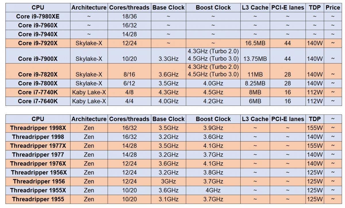 Intel sắp ra chip Core X 18 nhân để