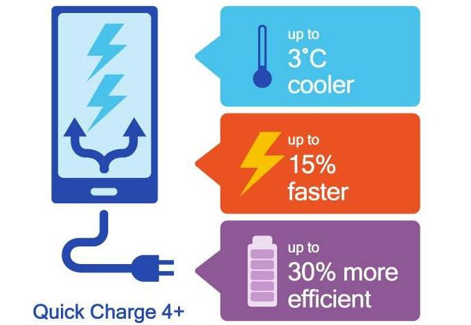 Qualcomm ra công nghệ sạc nhanh Quick Charge 4.0+