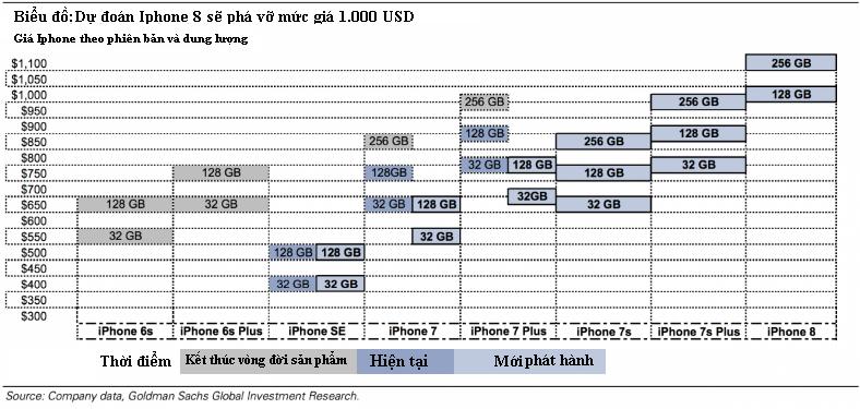 Tại sao iPhone 8 sẽ có giá 1.000 USD và thậm chí có thể cao hơn nữa?