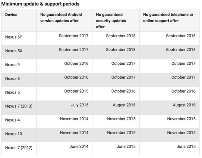 Google cập nhật thời gian hỗ trợ cho các thiết bị Pixel và Nexus