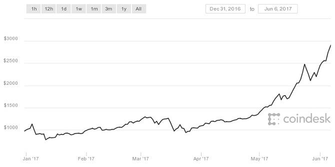 Giá Bitcoin phá ngưỡng 3.000 USD, xác lập kỷ lục mới