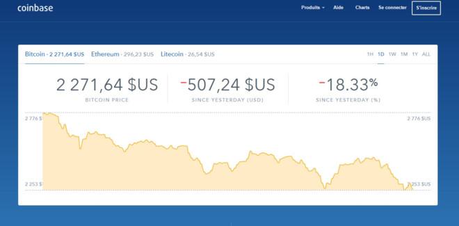 Thị trường Bitcoin bốc hơi 12 tỷ USD, người chơi điêu đứng