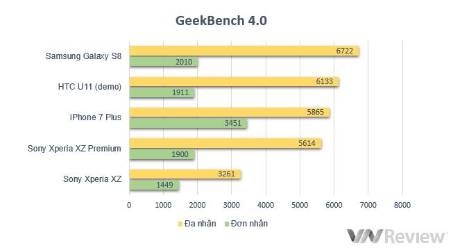 Đánh giá Sony Xperia XZ Premium: Có gì ngoài quay phim siêu chậm 960fps? - ảnh 12
