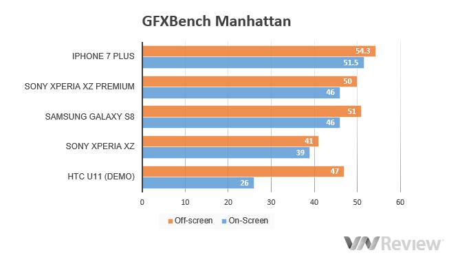 Đánh giá Sony Xperia XZ Premium: Có gì ngoài quay phim siêu chậm 960fps? - ảnh 13