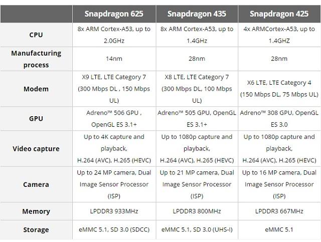 Snapdragon 450 sẽ là một