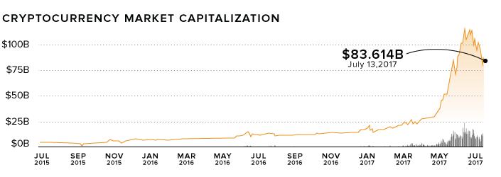 Giá trị vốn hóa trị trường tiền ảo