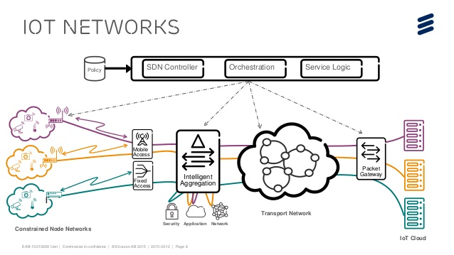 Ericsson ra mắt các dịch vụ mạng dành cho môi trường IoT quy mô lớn