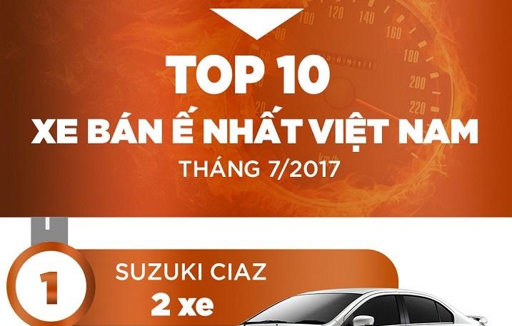 Top 10 xe hơi ế nhất Việt Nam trong tháng 7/2017