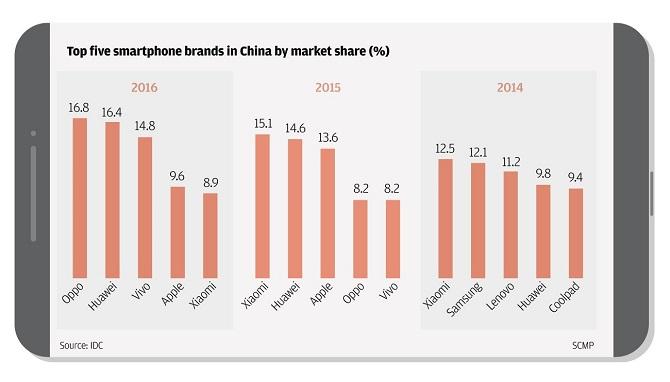 Các thương hiệu Trung Quốc đang thách thức Samsung và Apple như thế nào? ảnh 4