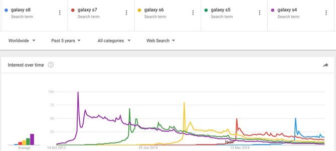 Tại sao người dùng ngày càng ít hứng thú với smartphone mới?