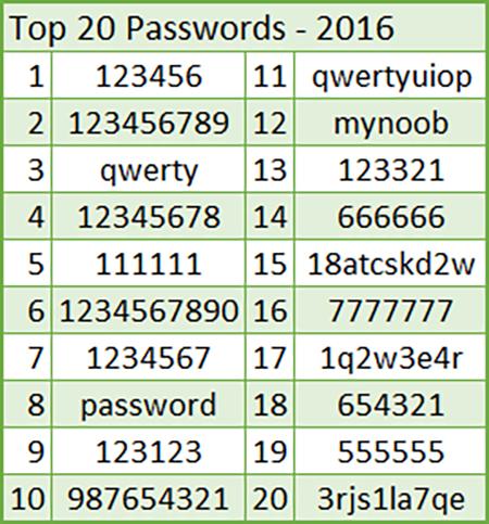 7 thủ đoạn đánh cắp mật mã phổ biến nhất thế giới - Ảnh 2.