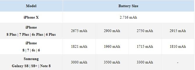 Đọ thời lượng pin của iPhone X với iPhone 8 Plus, Samsung Galaxy