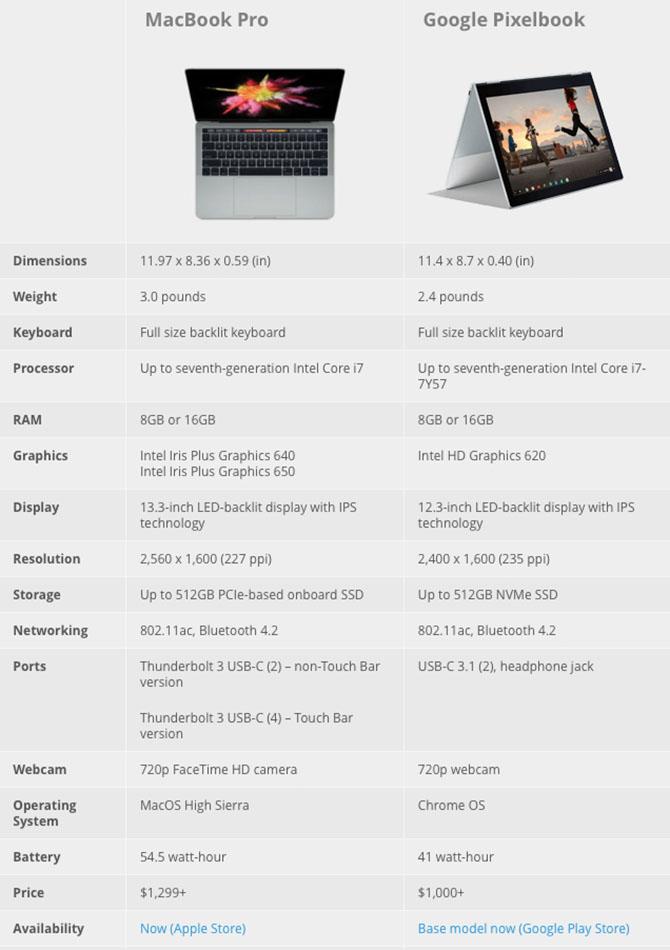 Pixelbook vs MacBook Pro: Thử đọ sức hai
