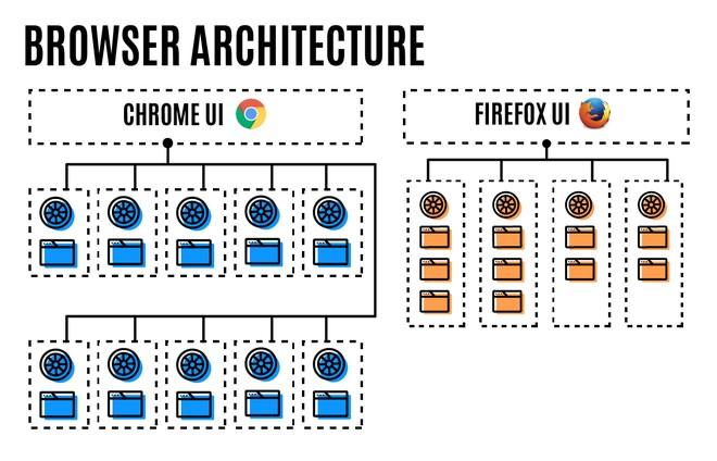 Mozilla phát hành Firefox 57 Quantum: giao diện mới, ít ngốn RAM hơn Chrome tới 30% - ảnh 11