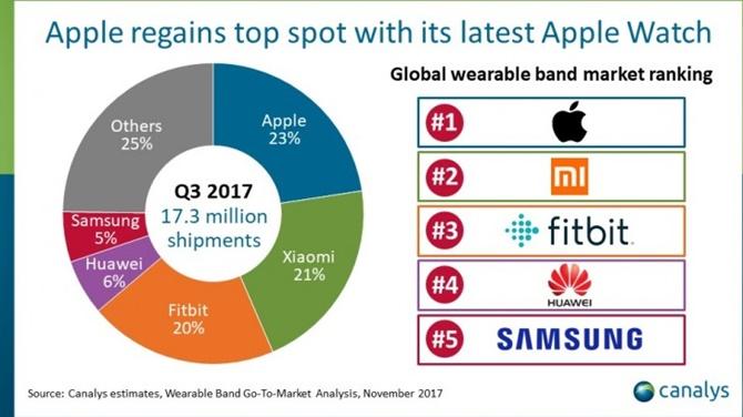 Apple lại một lần nữa dẫn đầu thị trường thiết bị đeo, tiếp theo là Xiaomi và Fitbit