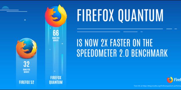 Firefox Quantum có gì hot?