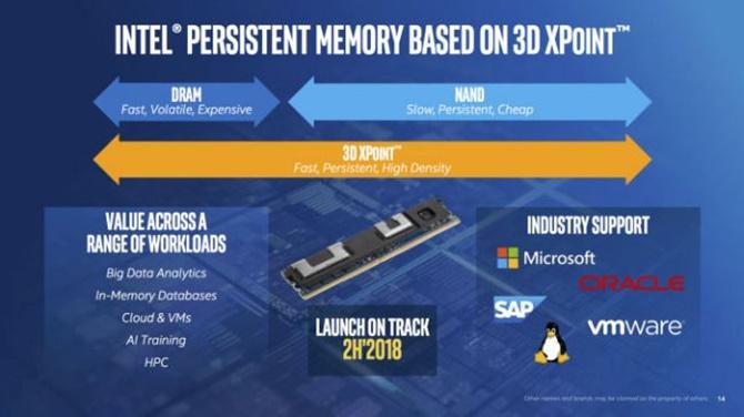 Intel sẽ ra mắt RAM Optane vào năm sau, nhanh như DDR4, có thể xài như SSD