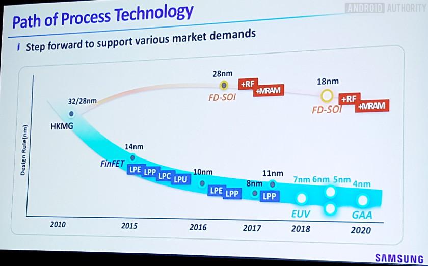 Dây chuyền chipset 7nm chưa xong, Samsung đã rục rịch chuẩn bị cho tiến trình 4nm ảnh 2
