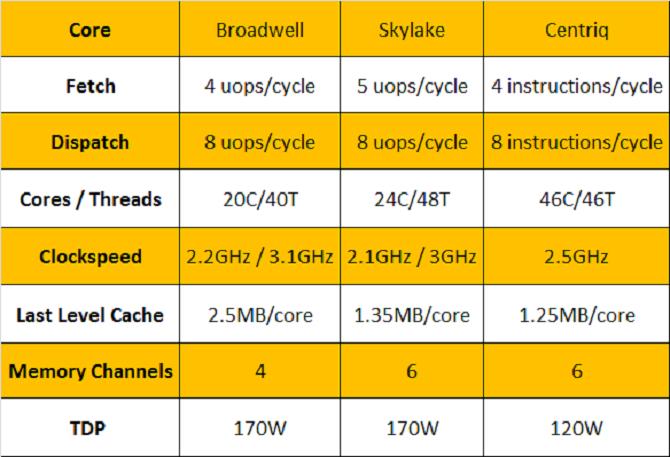 Vì sao CPU máy chủ đầu tiên của Qualcomm sẽ khiến Intel phải lo lắng? ảnh 1