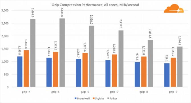 Vì sao CPU máy chủ đầu tiên của Qualcomm sẽ khiến Intel phải lo lắng? ảnh 3