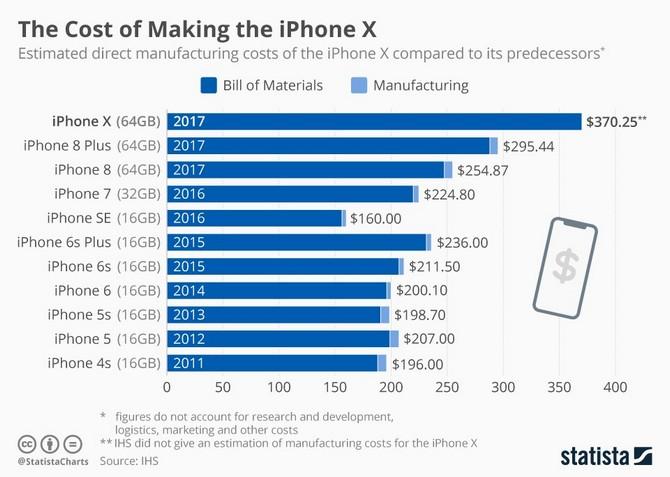 Chi phí sản xuất iPhone X đắt gấp đôi so với iPhone 4S cách đây 6 năm ảnh 1
