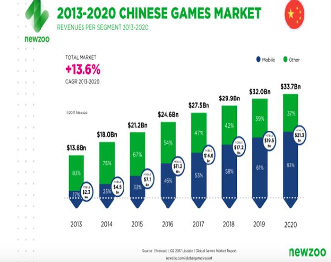 5 lý do Tencent có thể vượt qua Apple, Samsung trong 10 năm tới ảnh 5