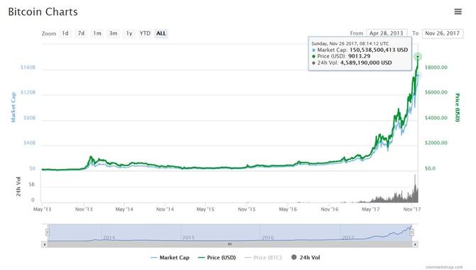 Bitcoin vượt ngưỡng 9000 USD, tăng 1000 USD trong 9 ngày