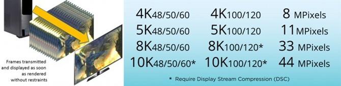 Chi tiết thông số kỹ thuật của chuẩn HDMI 2.1